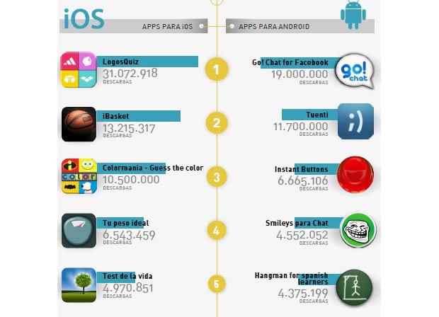 Top5 de aplicaciones españolas más descargadas