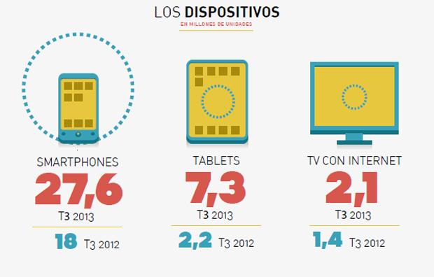 Informe del uso de las apps en España, infografía de dispositivos