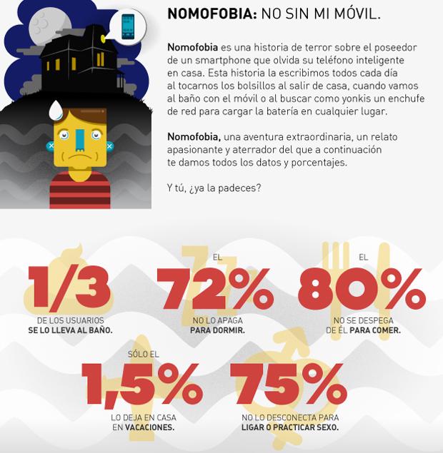Informe del uso de las apps en España, nomofobia