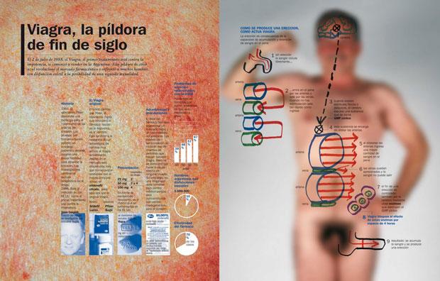 Jaime Serra, infografía sobre la Viagra