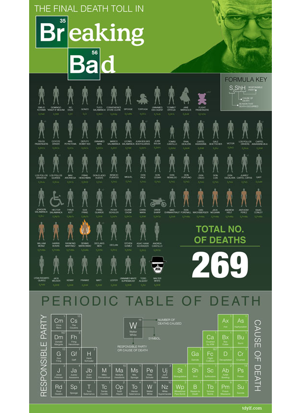 02-infografia-breaking-bad