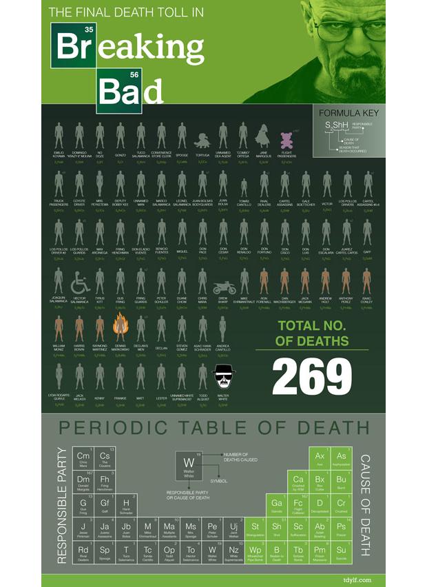 02-infografia-breaking-bad