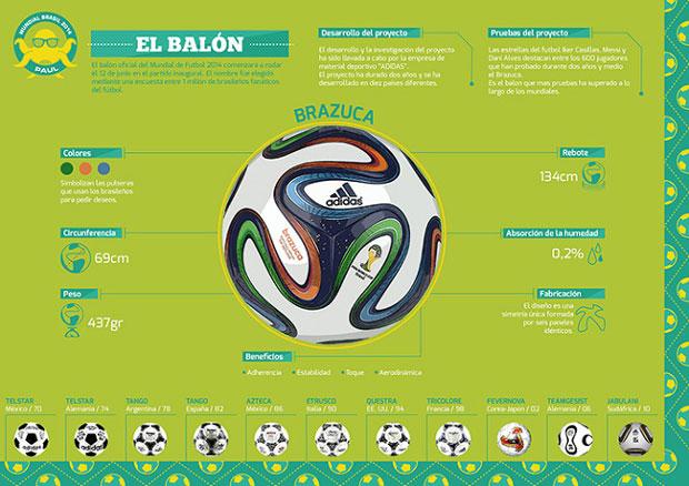 Balón – cartel infografía