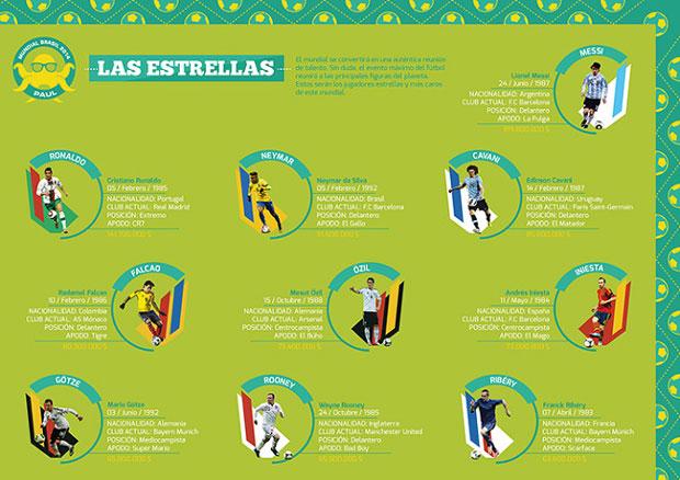 jugadores estrella Mundial 2014