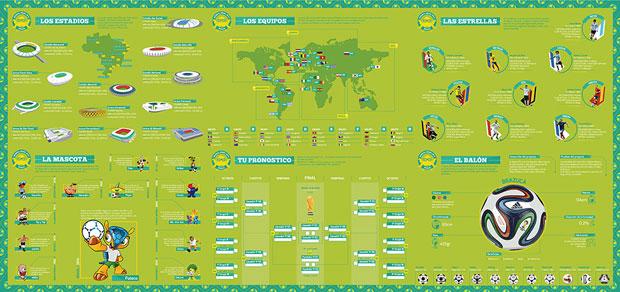 Mundial 2014 – cartel  infografía