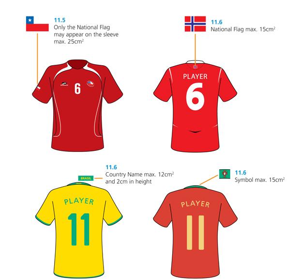 Normativa FIFA para equipación de fútbol
