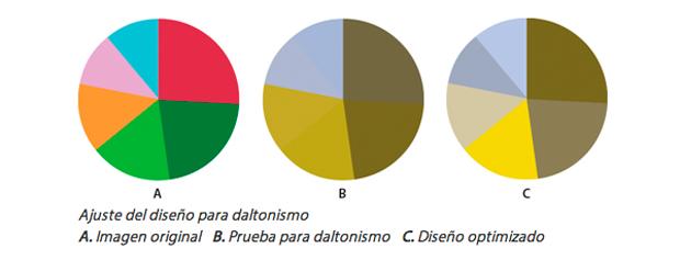 daltonismo en el diseño cómo vería tu proyecto un daltónico