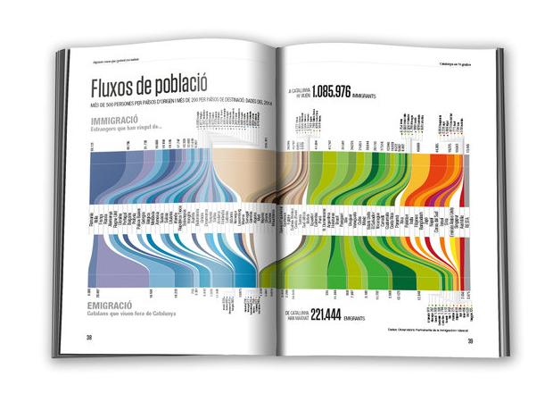 Catalunya en 70 gràfics. Algunes coses que (potser) no sabies