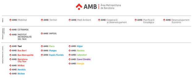 AMB - SUMMA