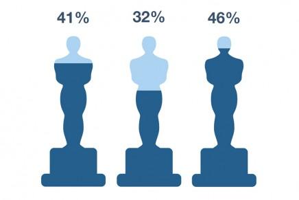 ¿Quién habría ganado los Oscar 2015 según las redes sociales?