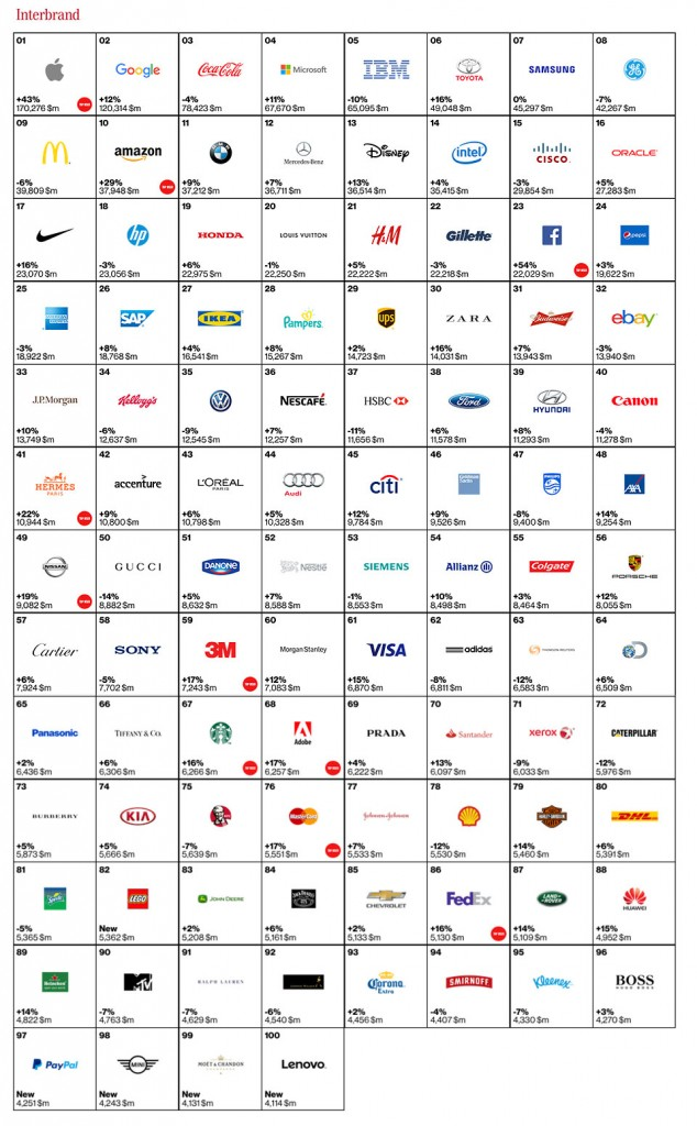 Best Global Brands 2015 de Interbrand