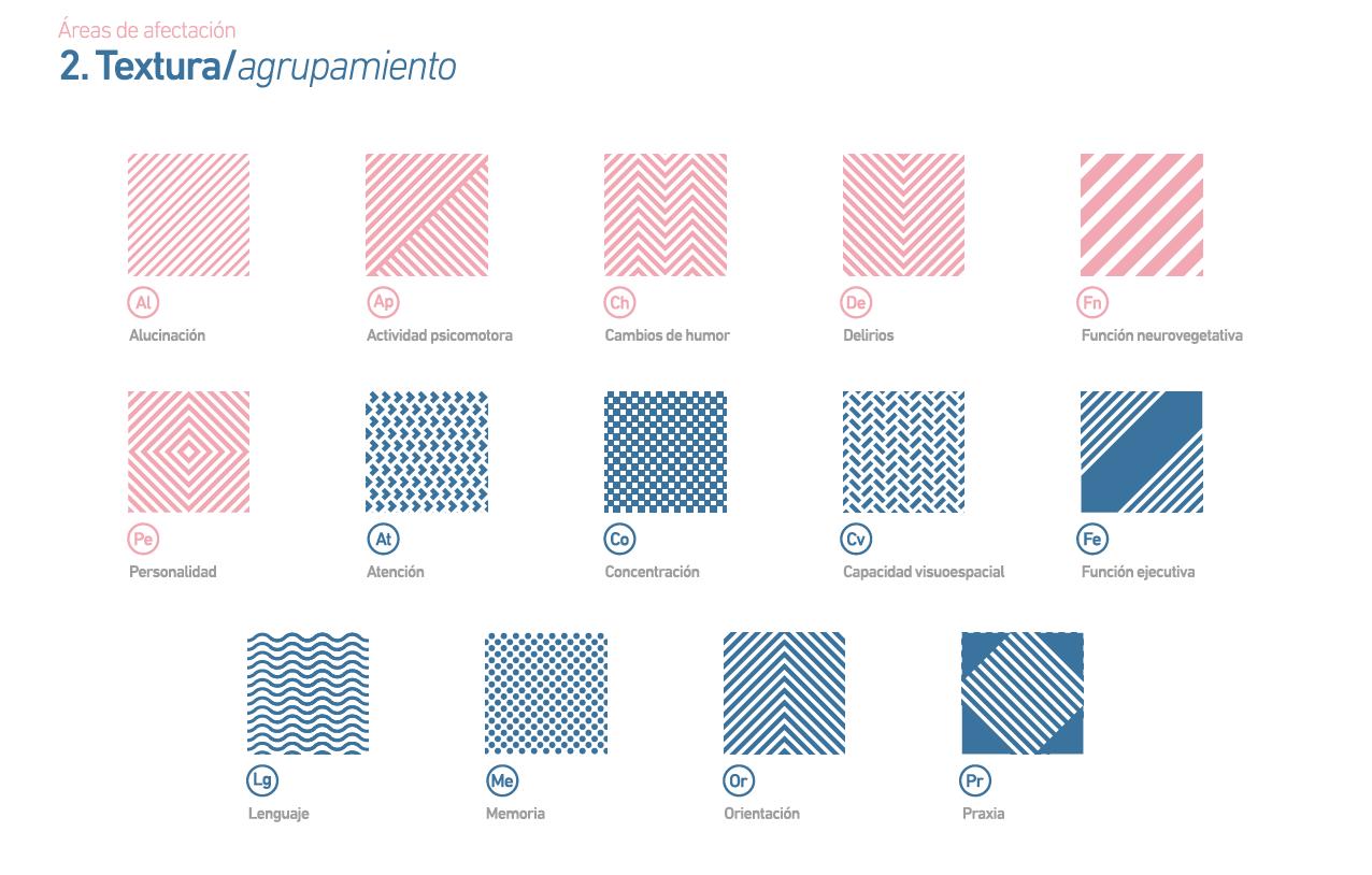 Mapa Sintomático. Demencia de Alzheimer, de Sergio Durango 1r Premio Acento G 2015