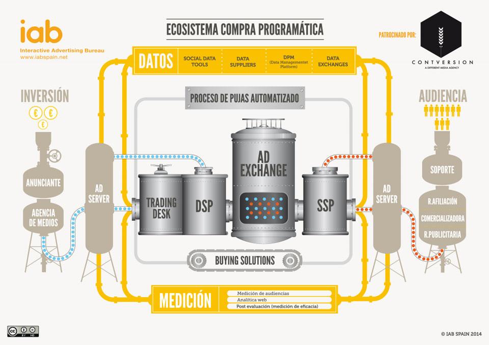 publicidad-programatica-iab