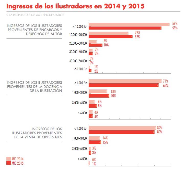 ¿Cuál es la situación de la ilustración en España?