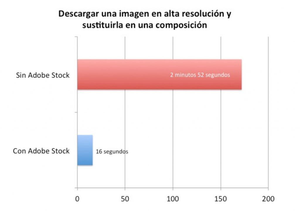Adobe Stock, la nueva plataforma de imágenes y vídeos de archivo de Adobe