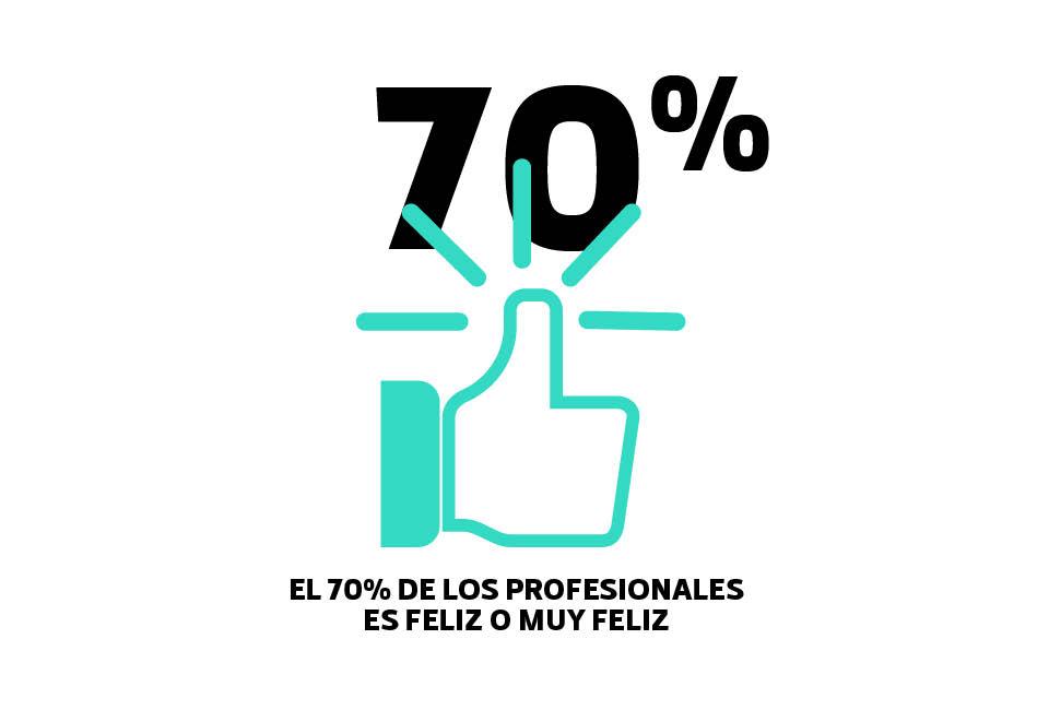 70 % es feliz con su trabajo