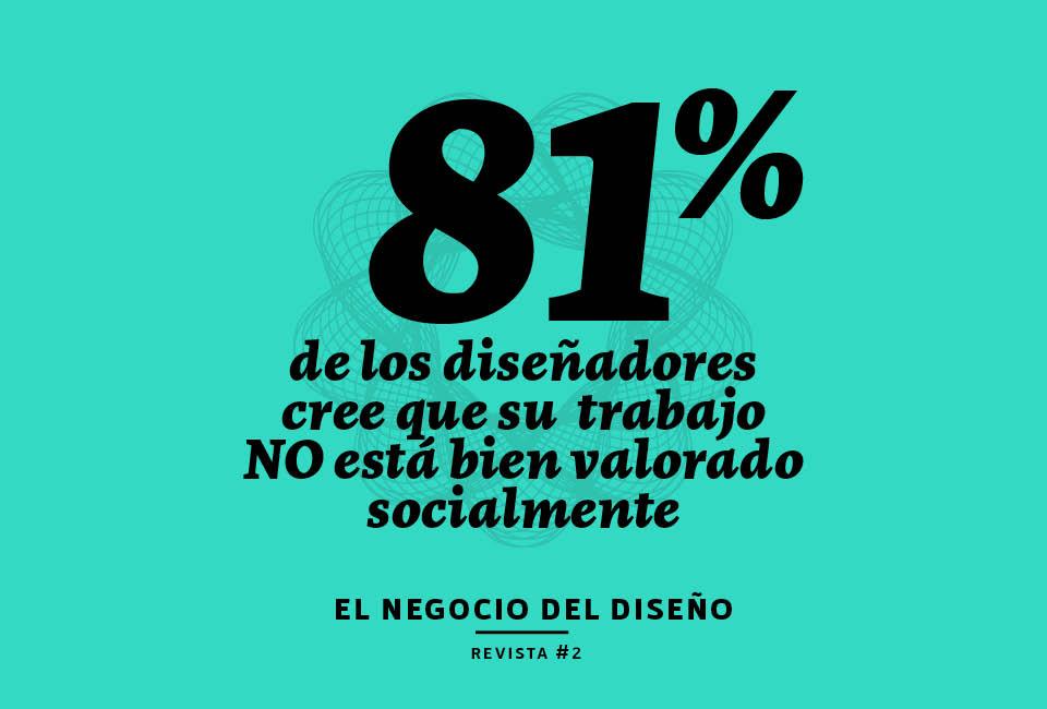 el 81 % d ellos encuestados no se siente valorado socialmente