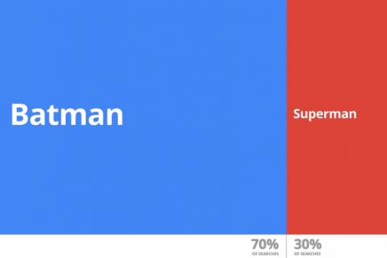 Google quiere hacer los datos más visuales con Data Gif Maker