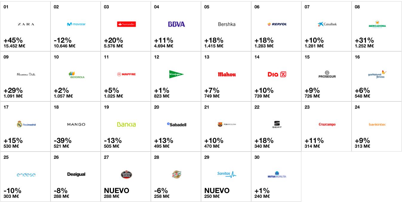 mejores marcas españolas
