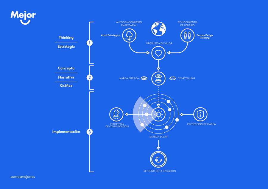 Metodología Sistema Solar - diseño estratégico