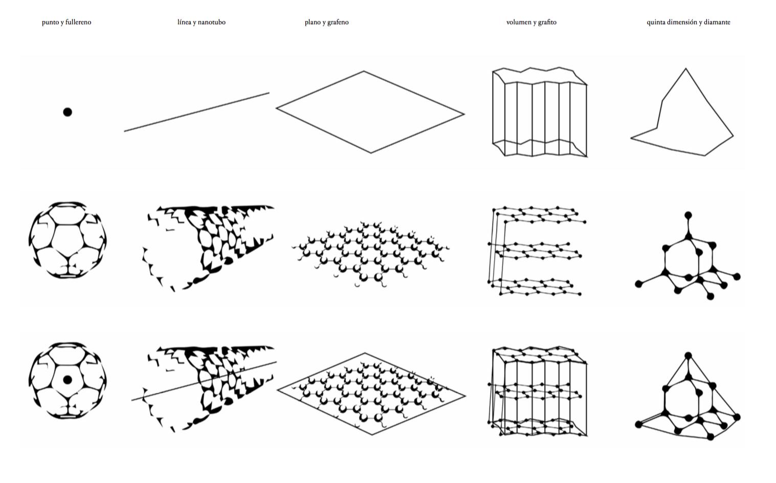 Grafeno (un material para un cambio de paradigma)