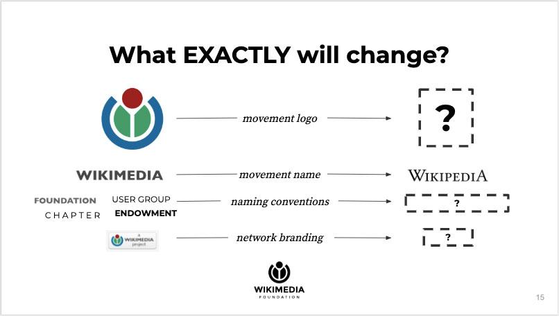 Wikimedia está pensando en cambiar su identidad visual y bautizarla con el nombre de 'Wikipedia'