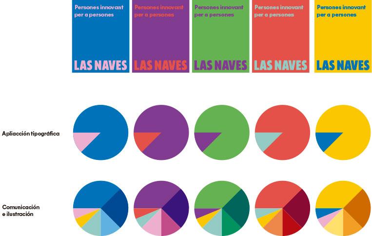 Esta es la nueva identidad corporativa de Las Naves, diseñada por Estudio Menta - propuesta cromática