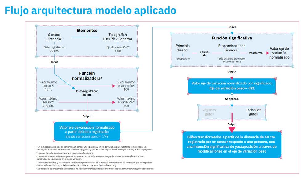 Sensor Variable Font, diseñado por Iván Huelves, finalista en los Premios Acento G 2019 - esquema flujo arquitectura modelo aplicado