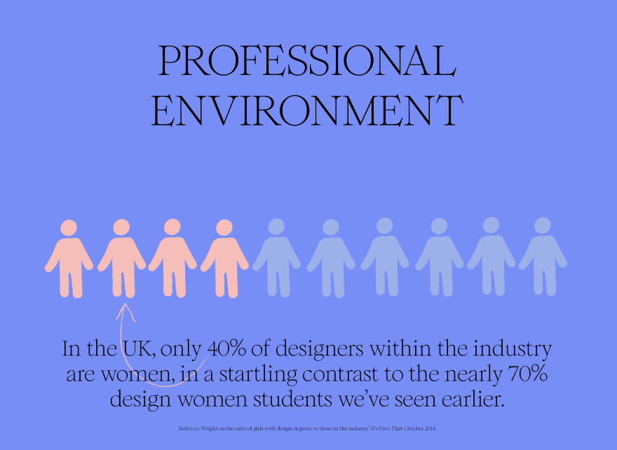 Women in Design
