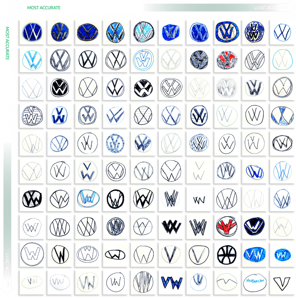 Motors by Memory