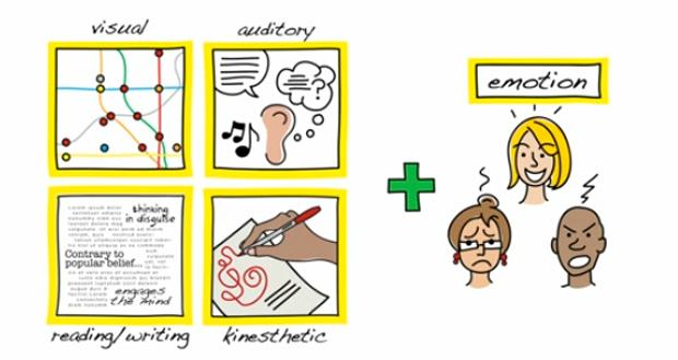 garabatear, Doodle en TED Talks